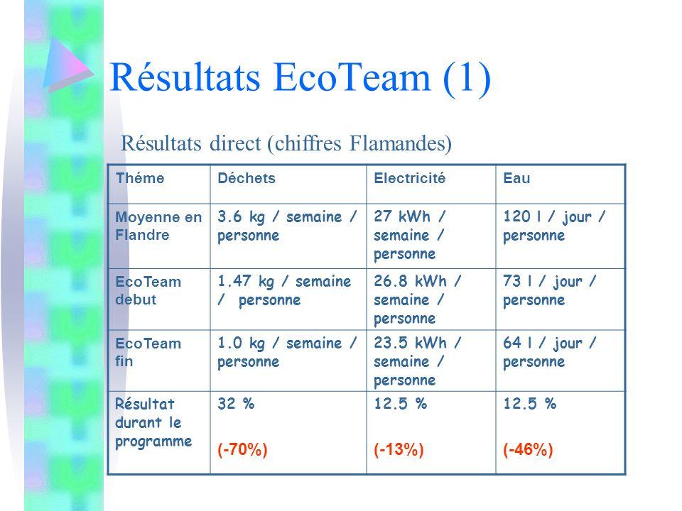 Résultats EcoTeam (1) Résultats direct (chiffres Flamandes) (-70%)
