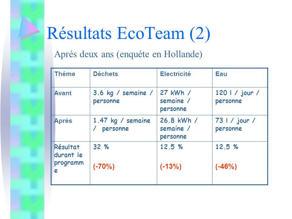 Résultats EcoTeam (2) Aprés deux ans (enquéte en Hollande) (-70%)