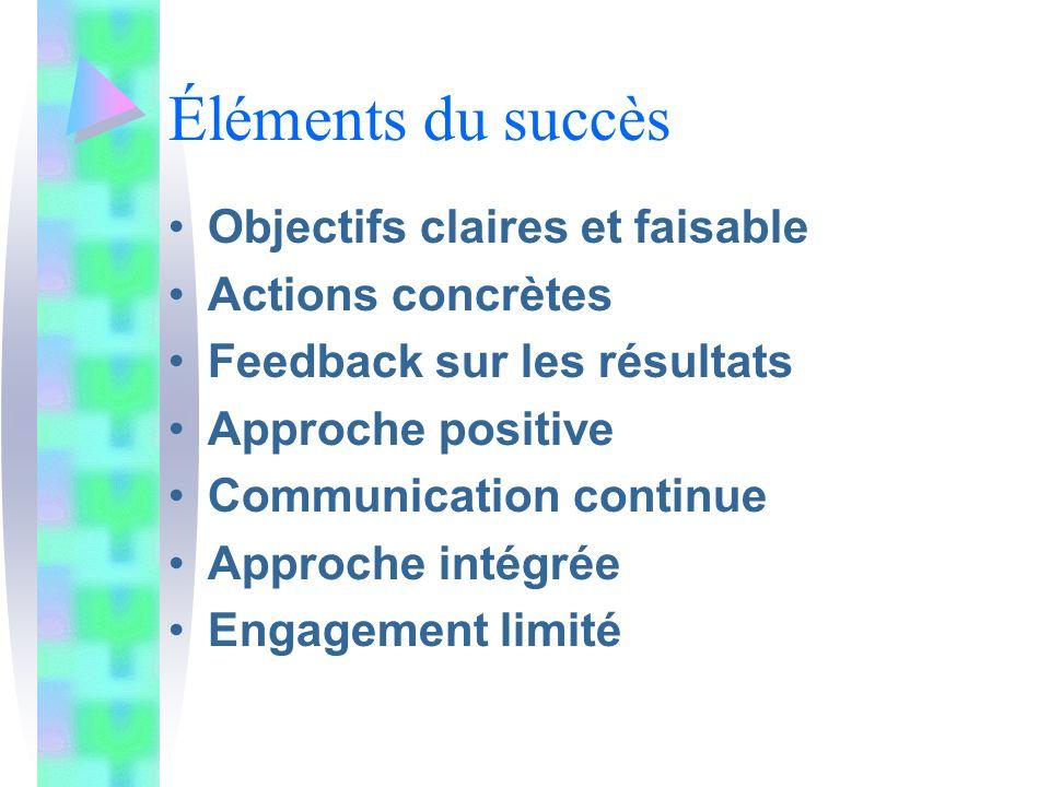 Éléments du succès Objectifs claires et faisable Actions concrètes