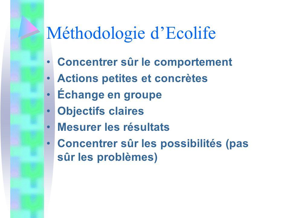 Méthodologie d'Ecolife