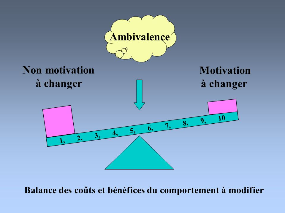 Non motivation à changer Motivation à changer