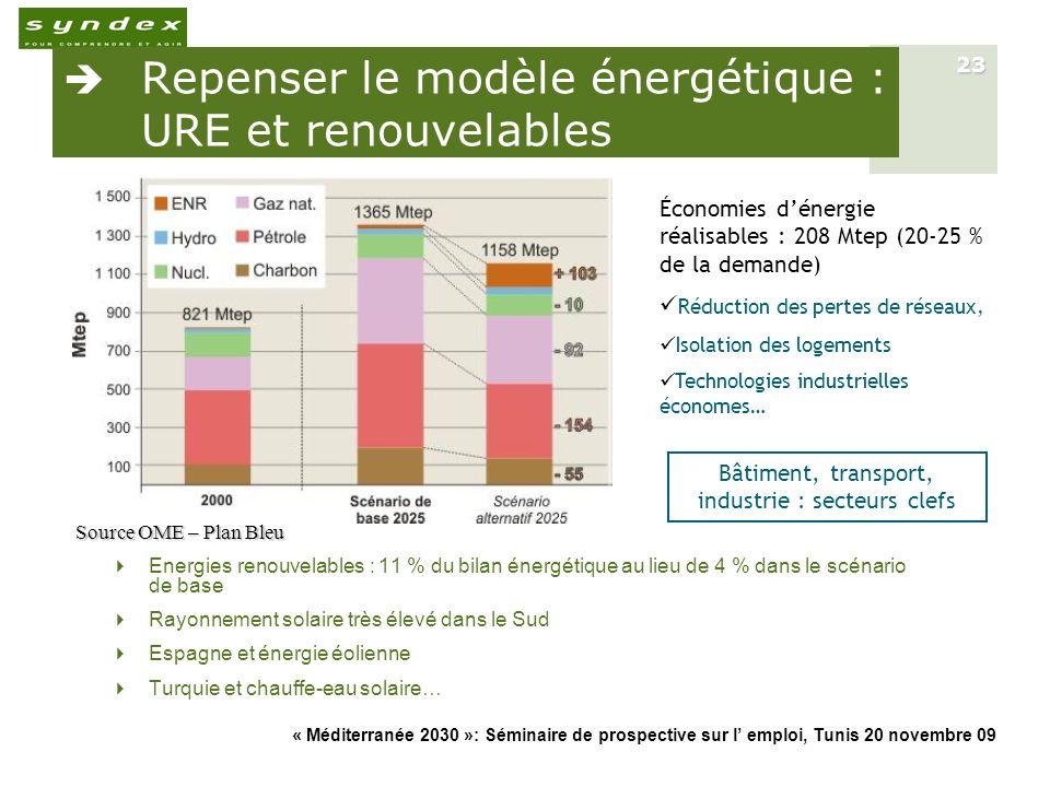 Repenser le modèle énergétique : URE et renouvelables
