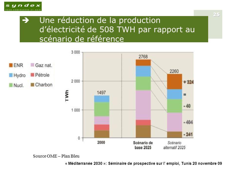 Une réduction de la production d'électricité de 508 TWH par rapport au scénario de référence