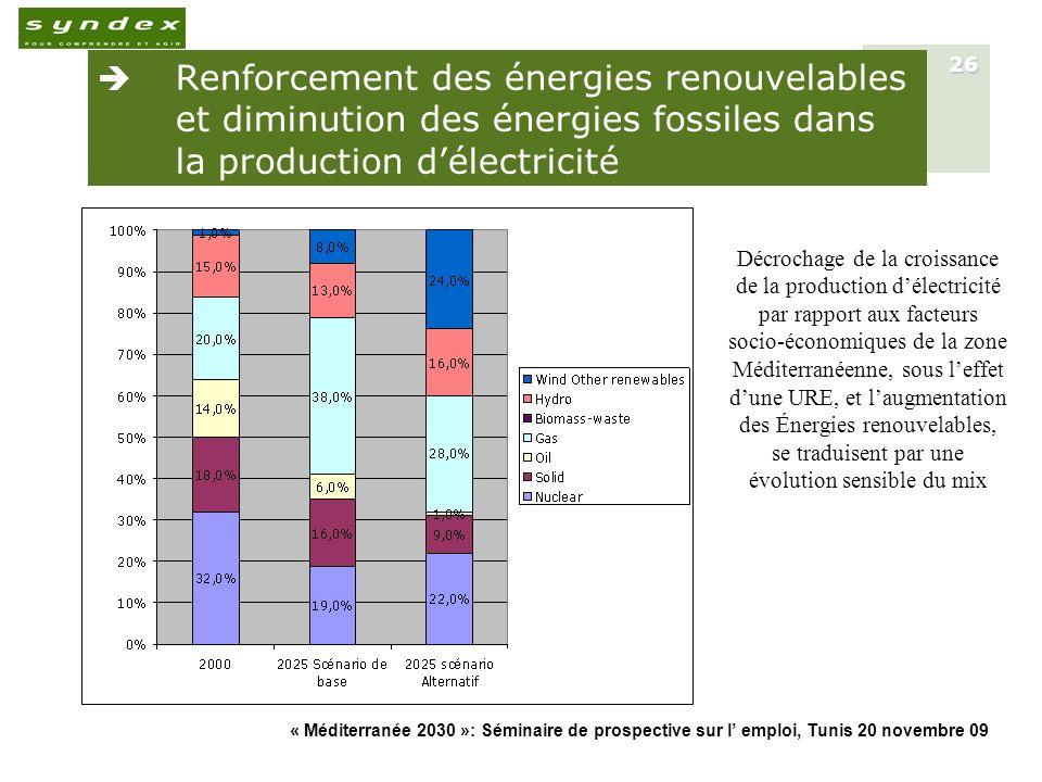Renforcement des énergies renouvelables et diminution des énergies fossiles dans la production d'électricité
