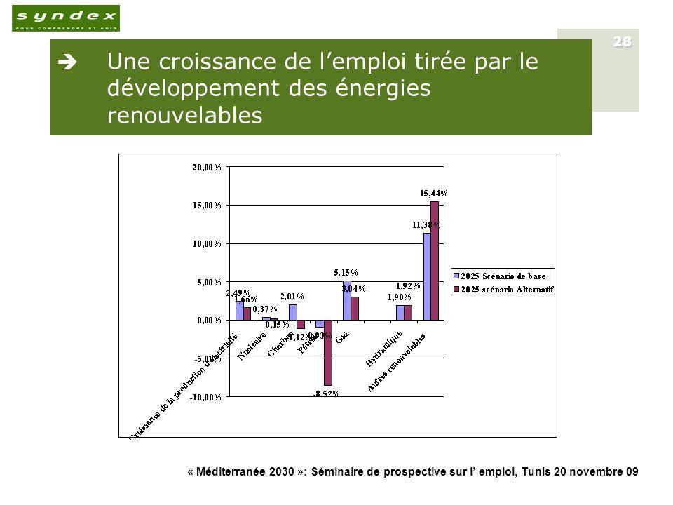 Une croissance de l'emploi tirée par le développement des énergies renouvelables