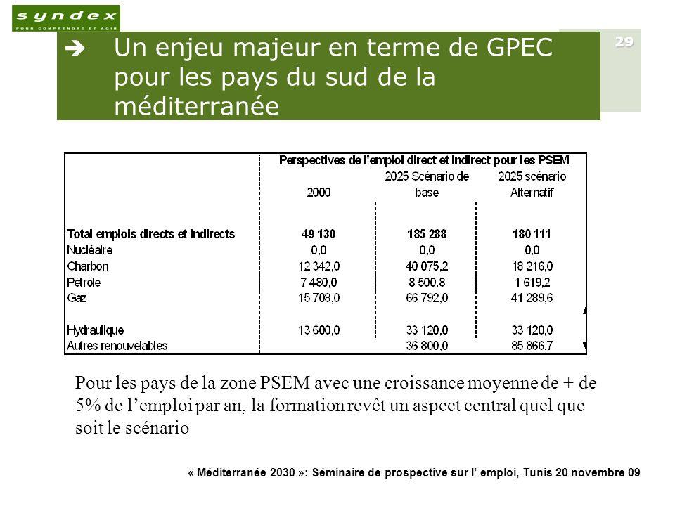 Un enjeu majeur en terme de GPEC pour les pays du sud de la méditerranée