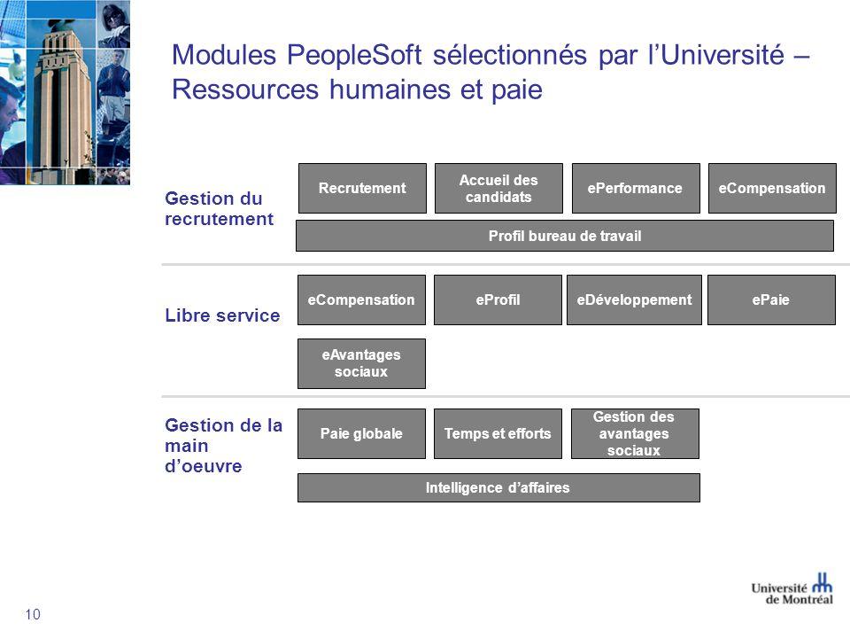 Modules PeopleSoft sélectionnés par l'Université – Ressources humaines et paie