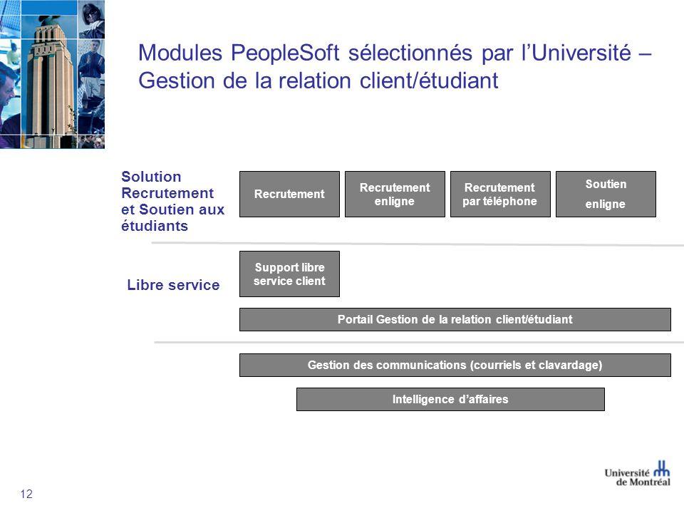 Modules PeopleSoft sélectionnés par l'Université – Gestion de la relation client/étudiant