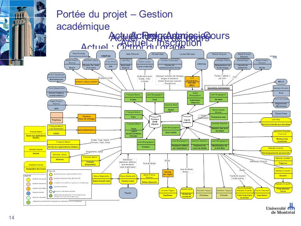 Portée du projet – Gestion académique