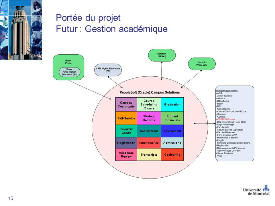 Portée du projet Futur : Gestion académique