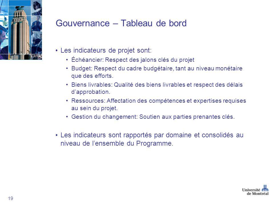 Gouvernance – Tableau de bord