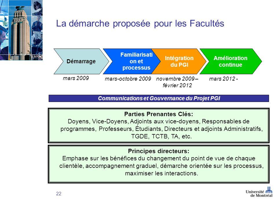 La démarche proposée pour les Facultés