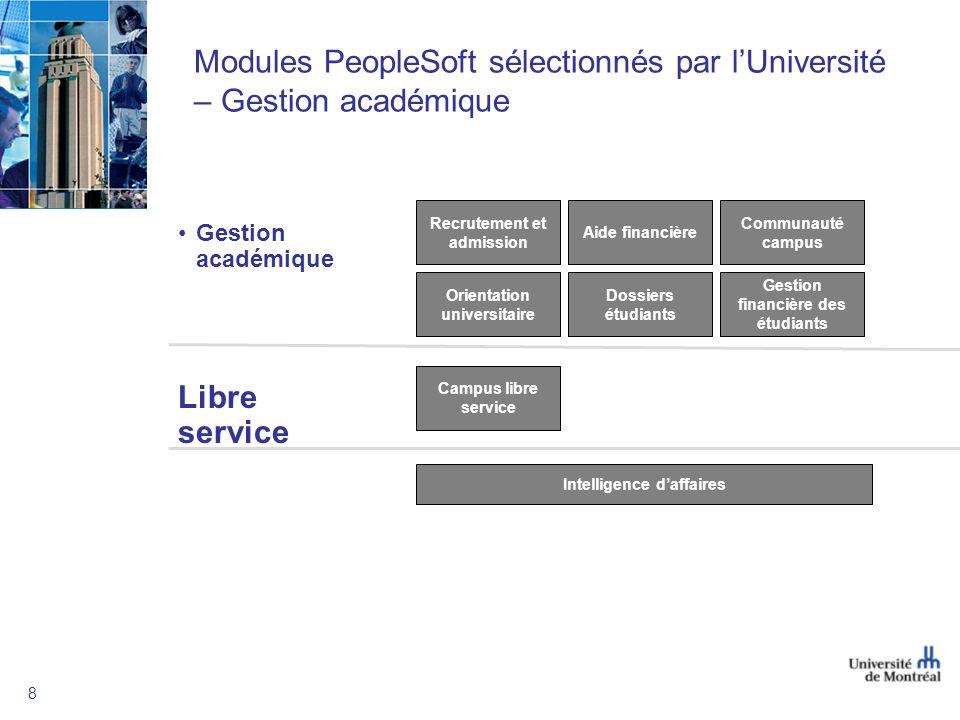 Modules PeopleSoft sélectionnés par l'Université – Gestion académique