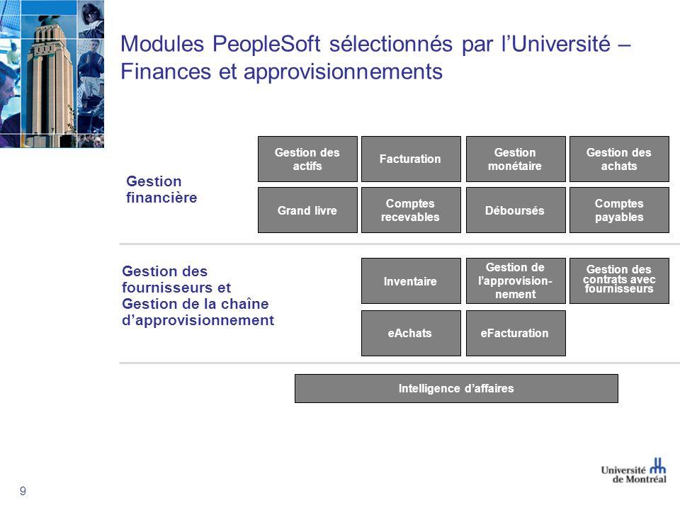Modules PeopleSoft sélectionnés par l'Université – Finances et approvisionnements