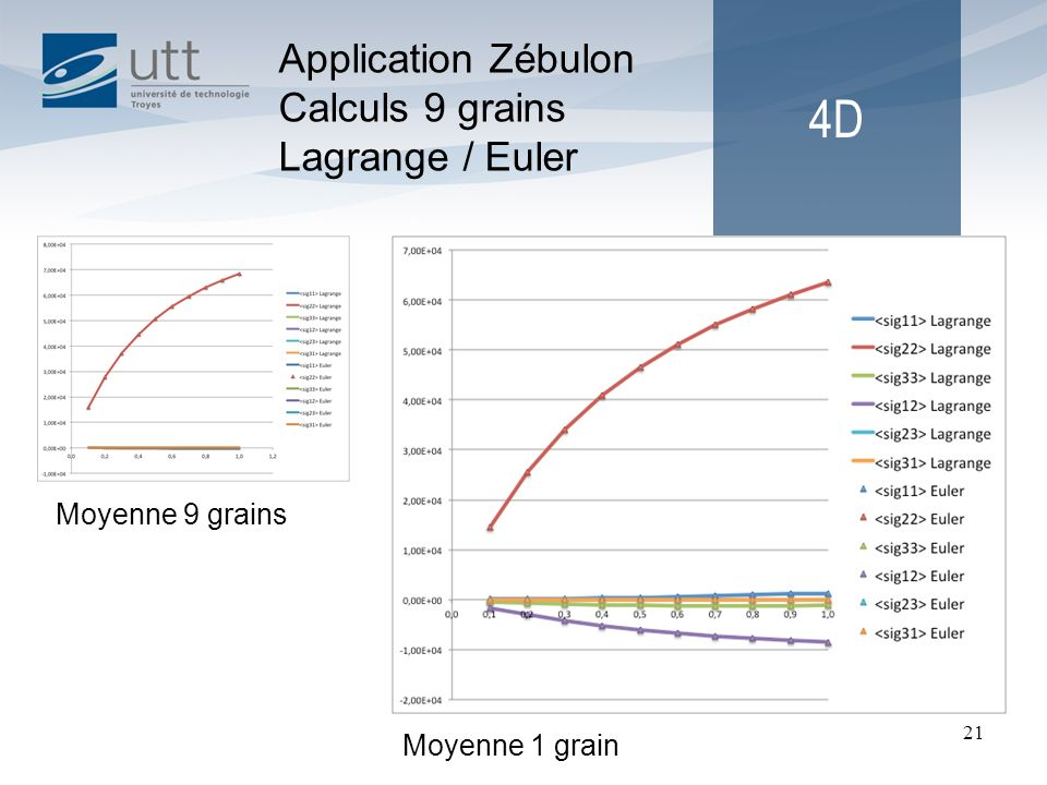 4D Application Zébulon Calculs 9 grains Lagrange / Euler