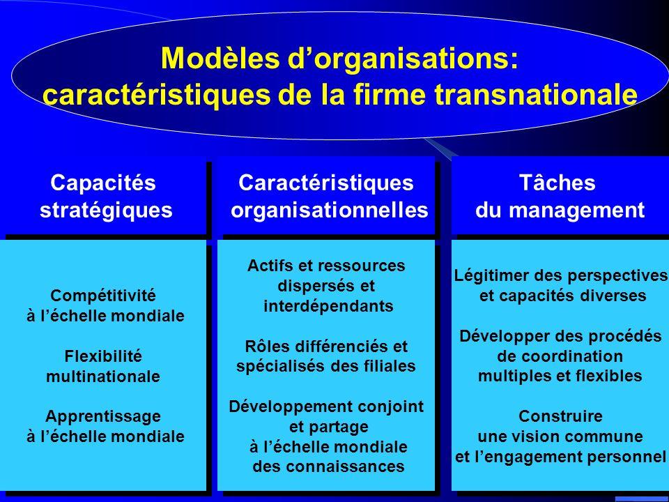 Modèles d'organisations: caractéristiques de la firme transnationale