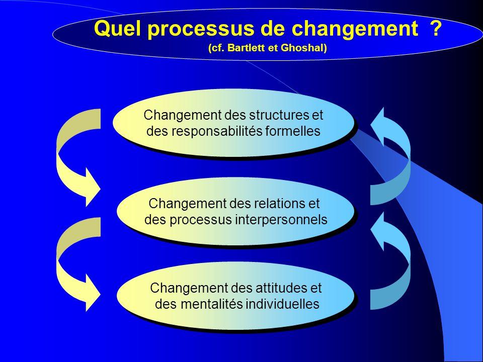 Quel processus de changement (cf. Bartlett et Ghoshal)