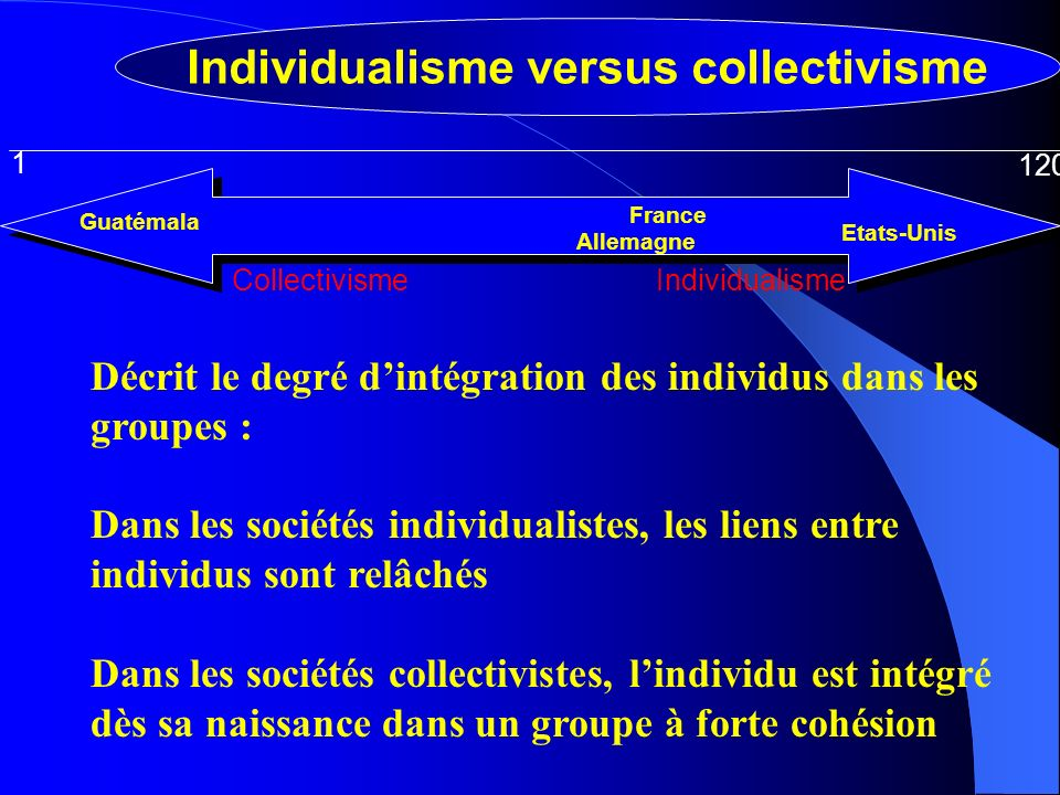 Individualisme versus collectivisme