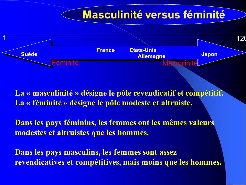 Masculinité versus féminité