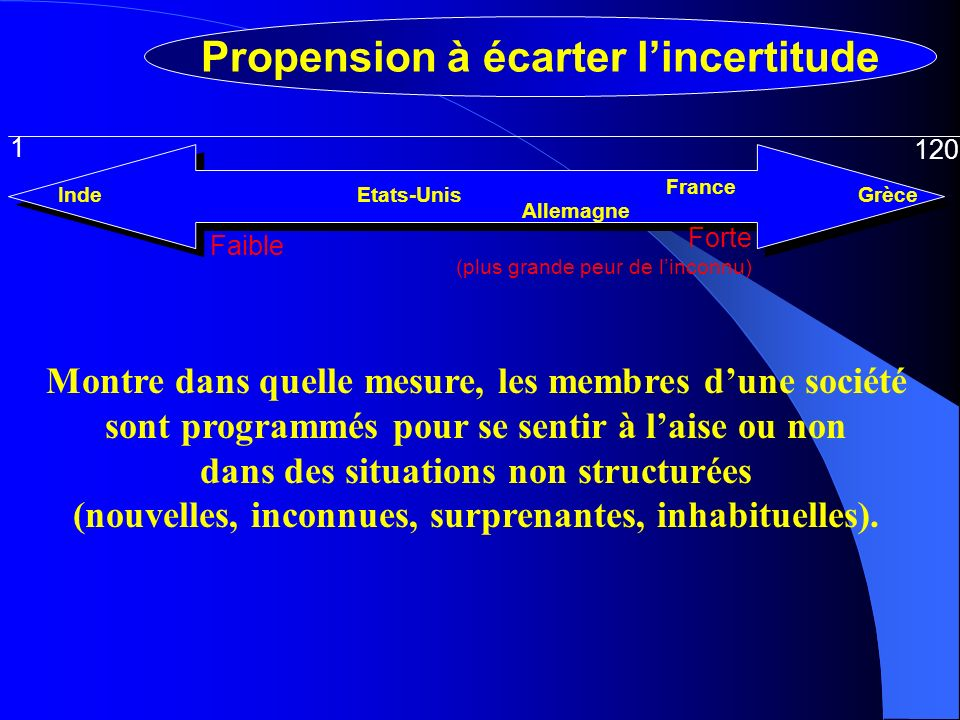 Propension à écarter l'incertitude