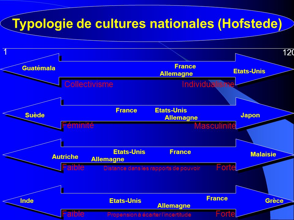 Typologie de cultures nationales (Hofstede)
