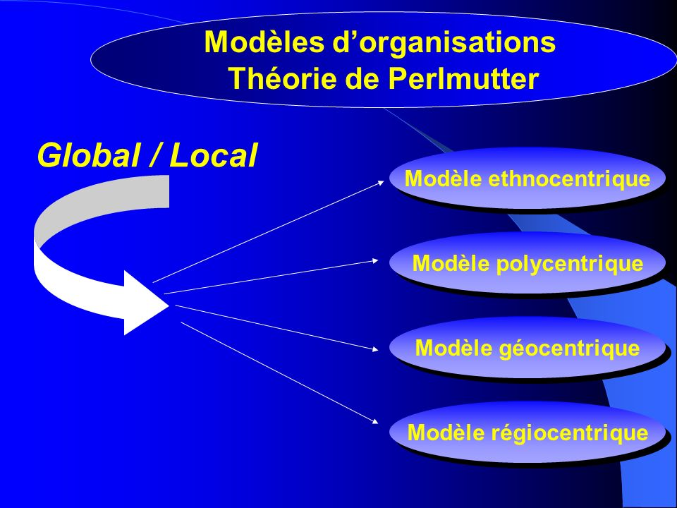Global / Local Modèles d'organisations Théorie de Perlmutter