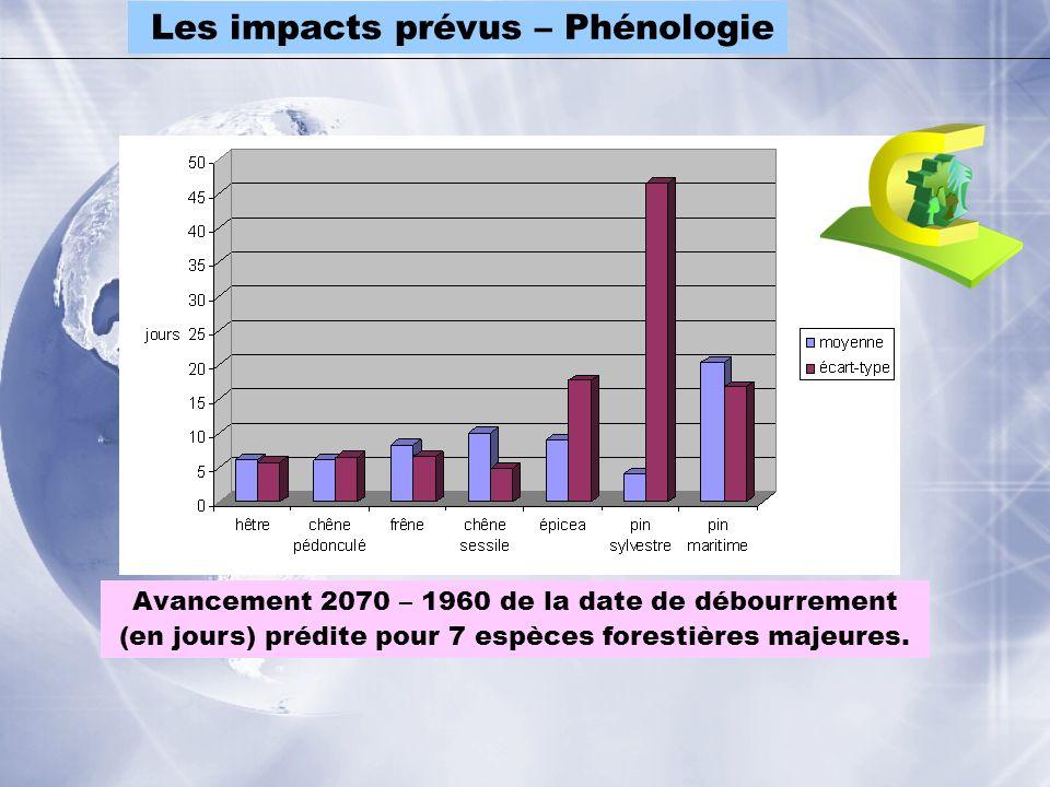 Les impacts prévus – Phénologie