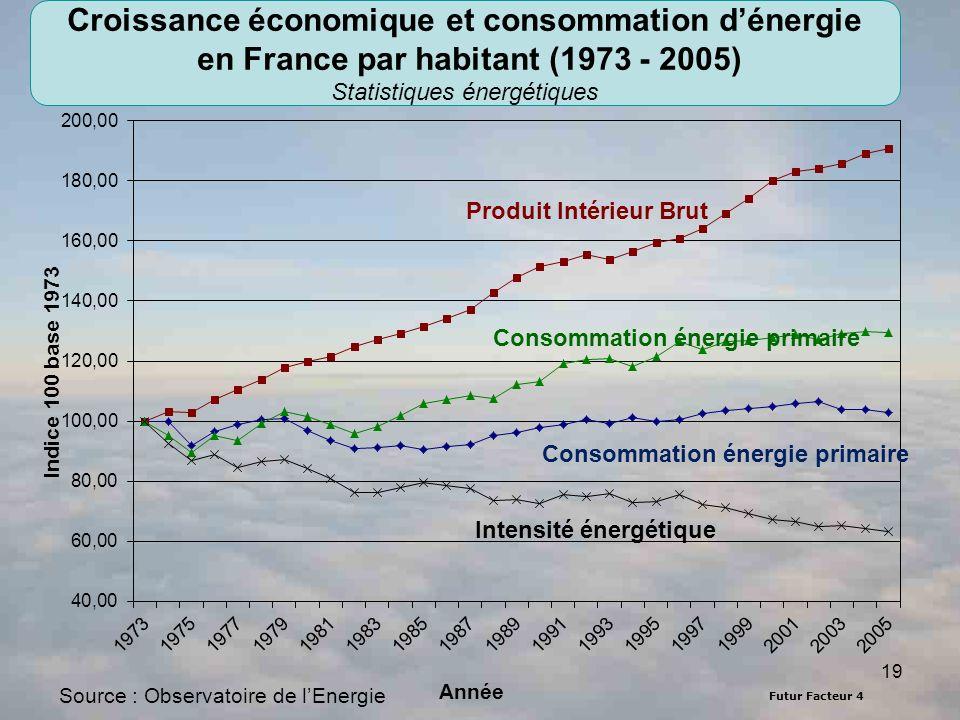Statistiques énergétiques