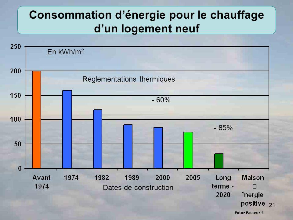 Consommation d'énergie pour le chauffage d'un logement neuf