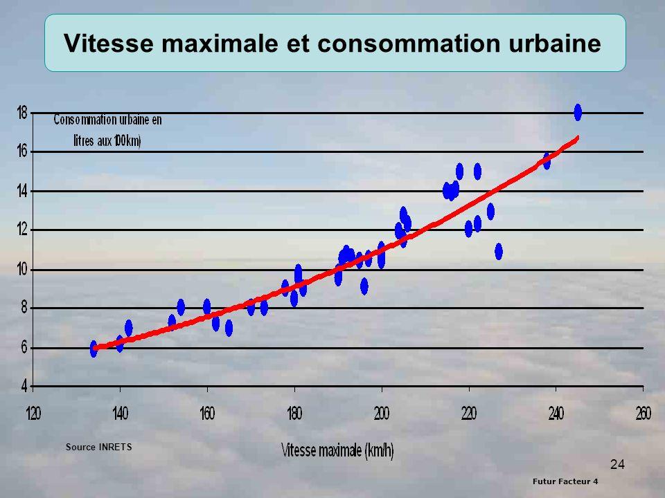 Vitesse maximale et consommation urbaine