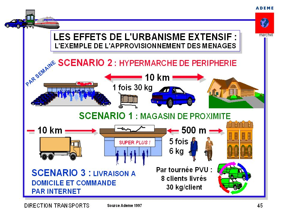 Les choix d'urbanisme et logistiques ont des impacts déterminants sur les consommations d'énergie et les émissions de polluants.