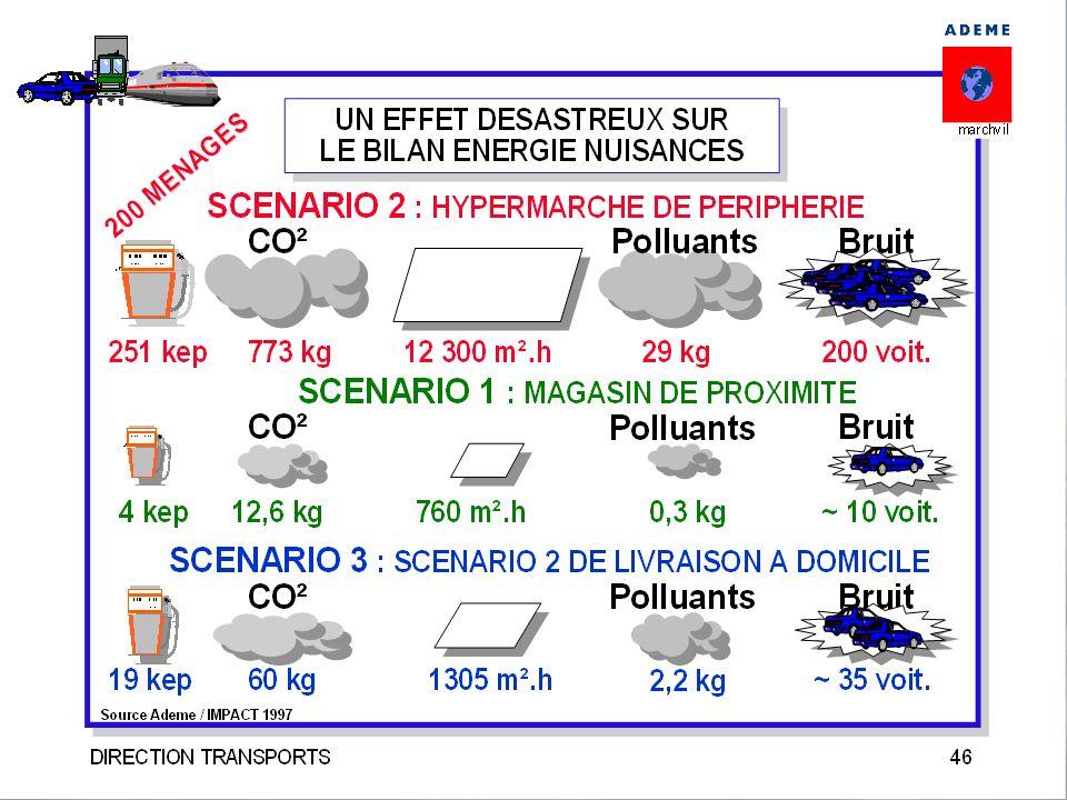 Les écarts de consommations d'énergie et d'émissions entre formes d'approvisionnement sont considérables.