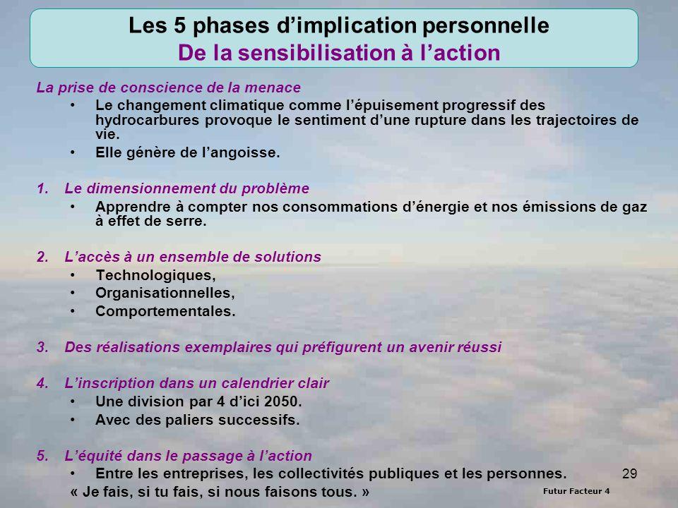 Les 5 phases d'implication personnelle De la sensibilisation à l'action