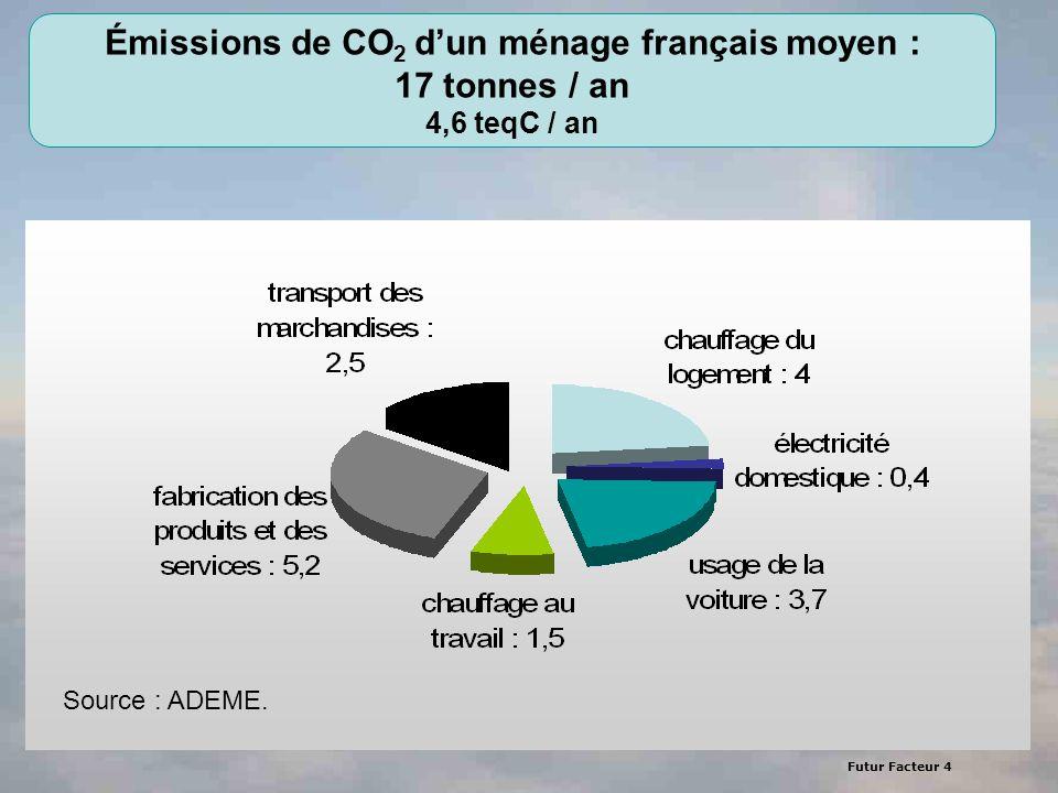 Émissions de CO2 d'un ménage français moyen : 17 tonnes / an 4,6 teqC / an