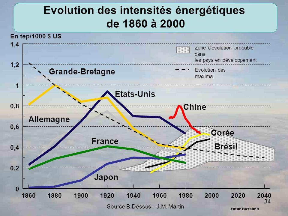 Evolution des intensités énergétiques