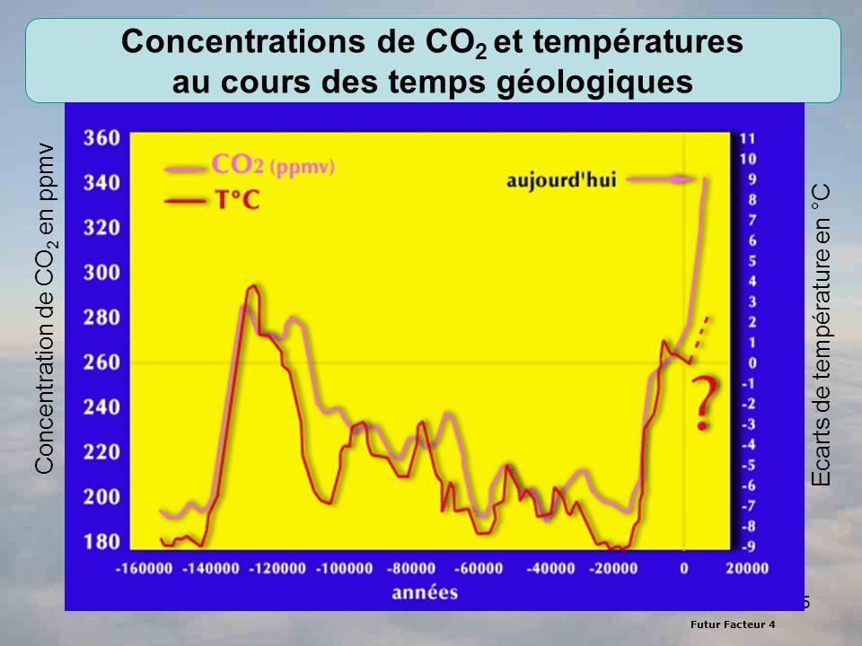 Concentrations de CO2 et températures au cours des temps géologiques