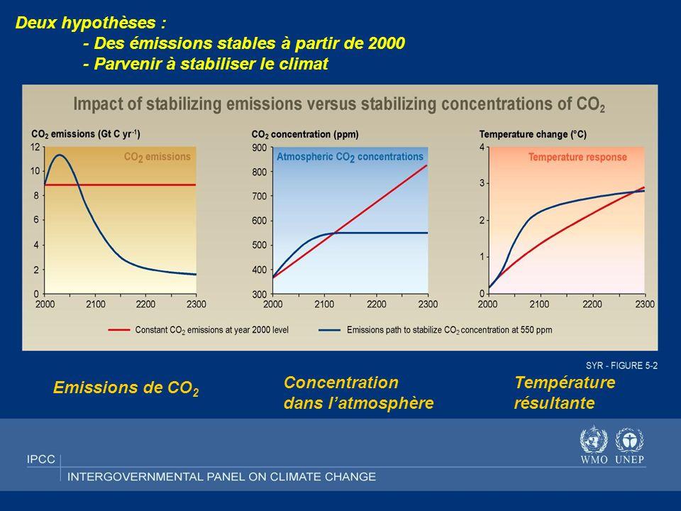 Deux hypothèses : - Des émissions stables à partir de 2000