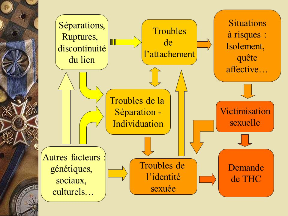 Situations à risques : Isolement, quête. affective… Séparations, Ruptures, discontinuité. du lien.