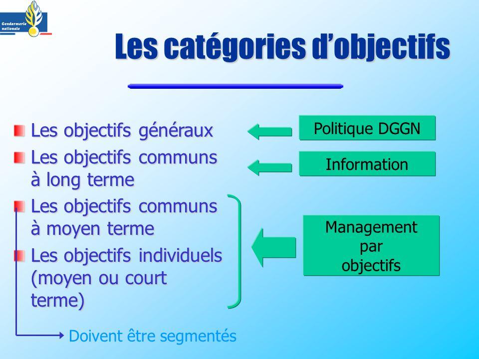 Les catégories d'objectifs