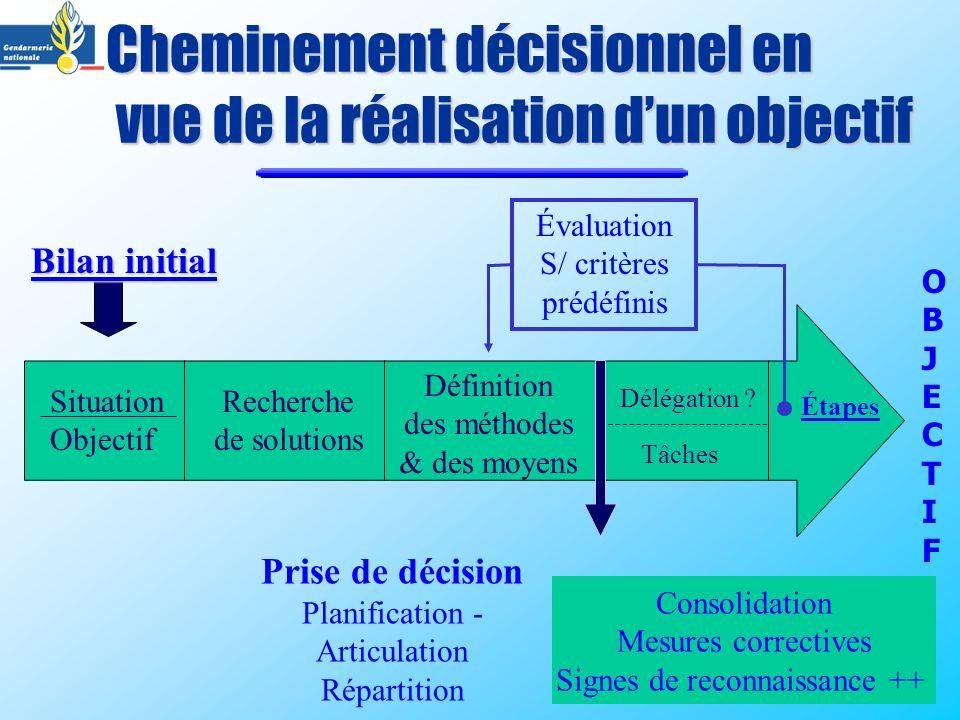 Cheminement décisionnel en vue de la réalisation d'un objectif