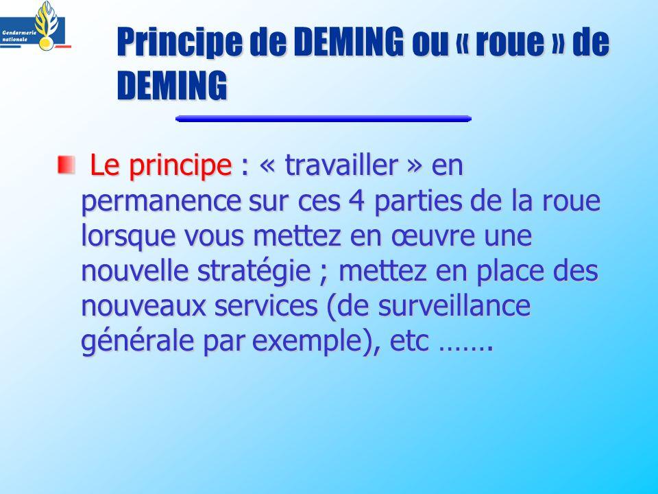 Principe de DEMING ou « roue » de DEMING