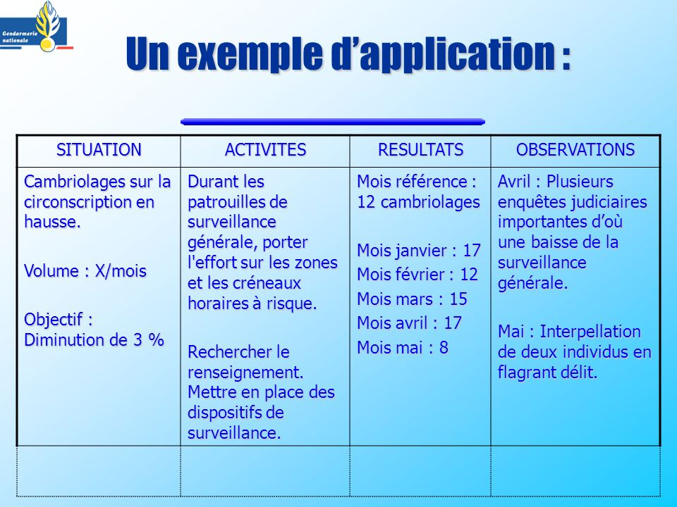 Un exemple d'application :
