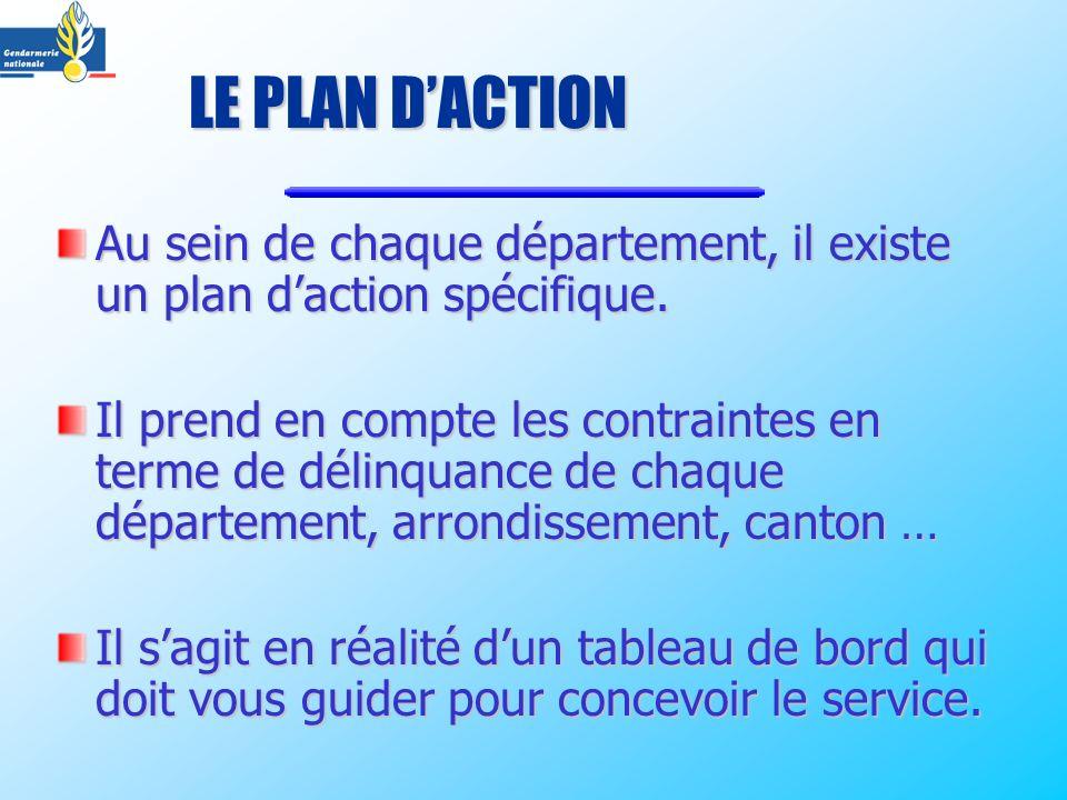 LE PLAN D'ACTION Au sein de chaque département, il existe un plan d'action spécifique.