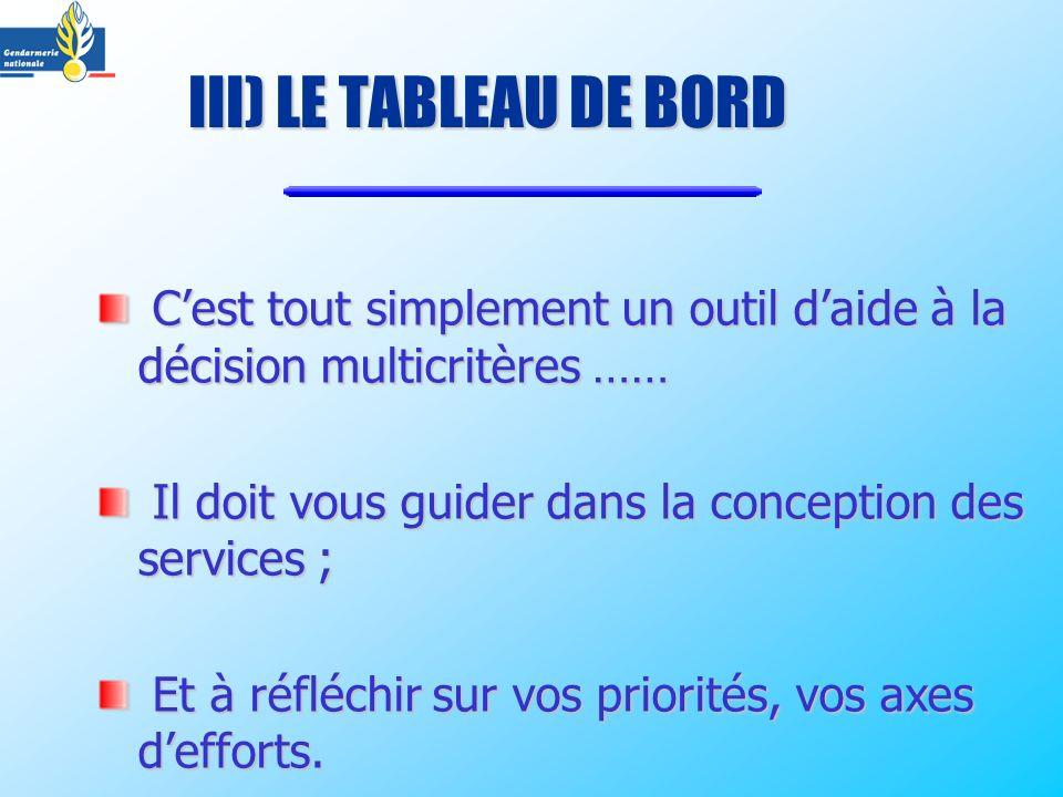 III) LE TABLEAU DE BORD C'est tout simplement un outil d'aide à la décision multicritères …… Il doit vous guider dans la conception des services ;