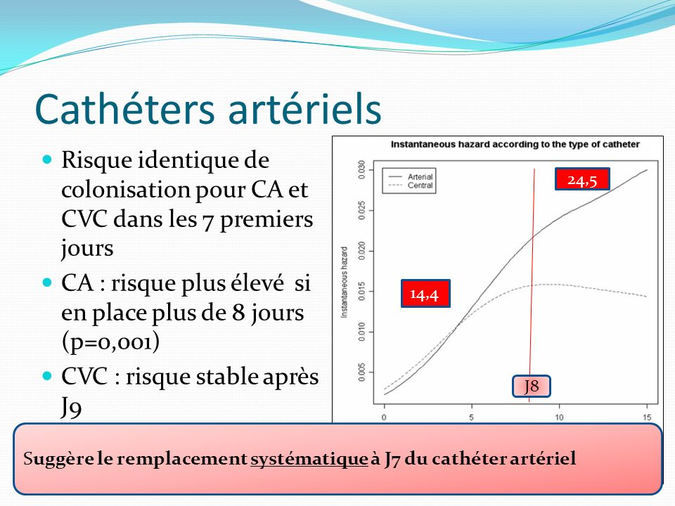 Cathéters artériels Risque identique de colonisation pour CA et CVC dans les 7 premiers jours.