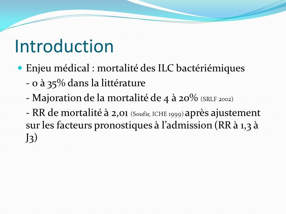 Introduction Enjeu médical : mortalité des ILC bactériémiques