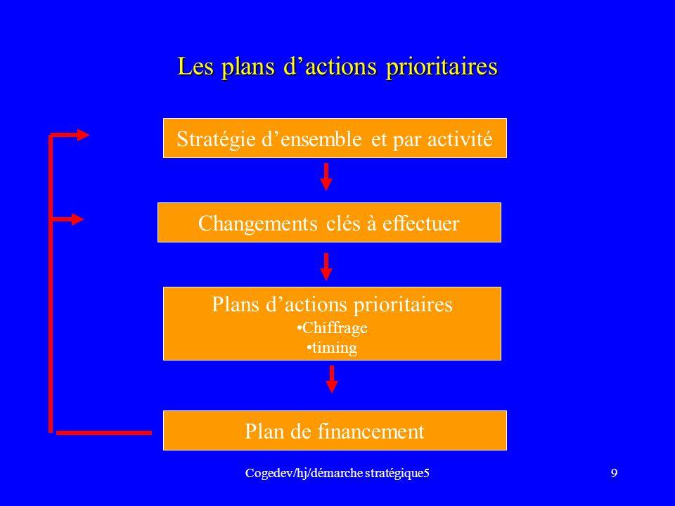 Les plans d'actions prioritaires
