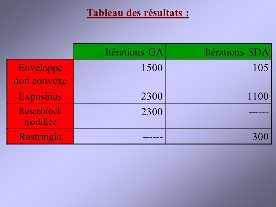 Tableau des résultats :