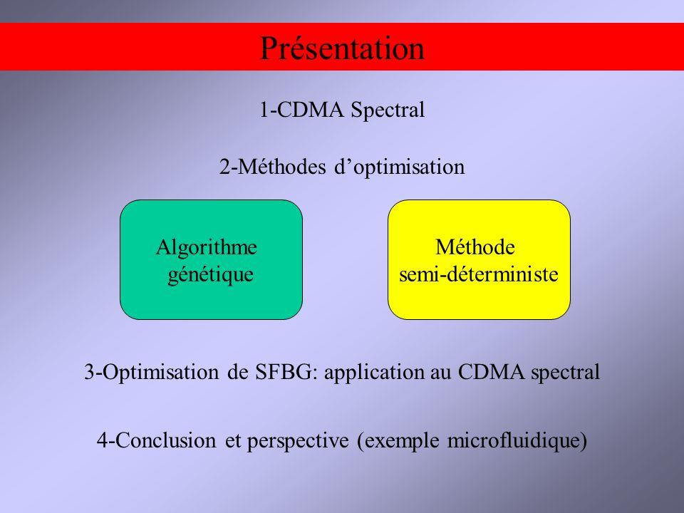 Présentation 1-CDMA Spectral 2-Méthodes d'optimisation Algorithme