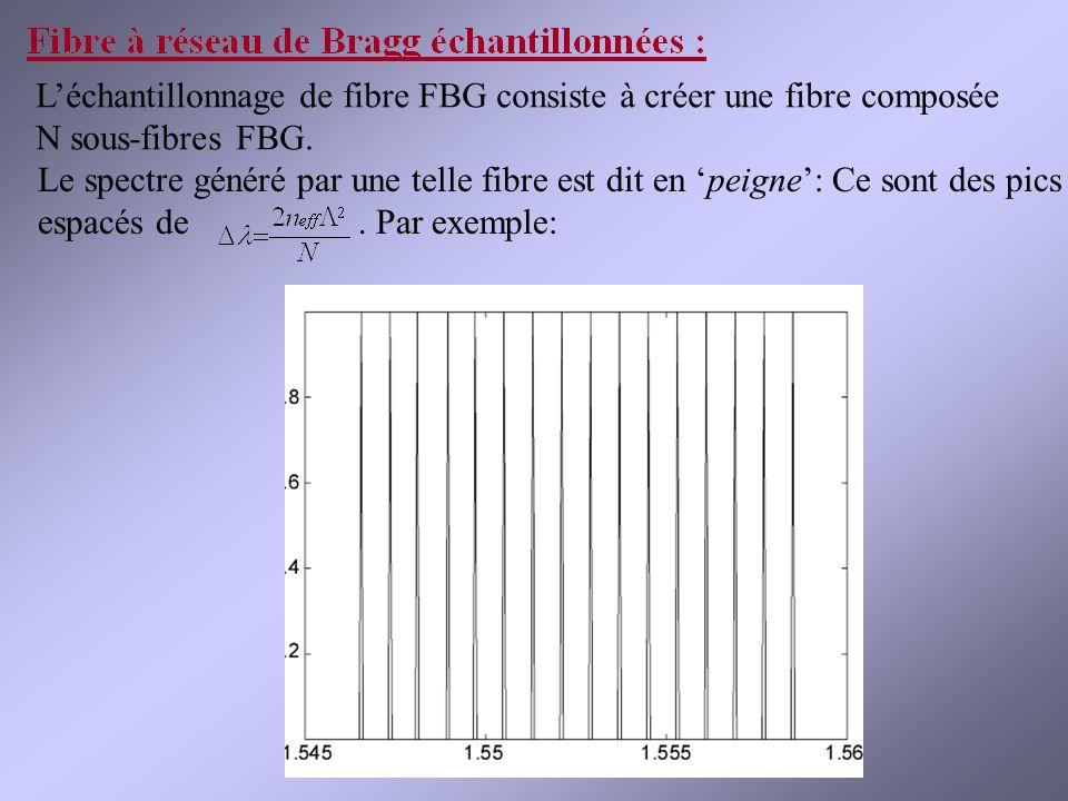 L'échantillonnage de fibre FBG consiste à créer une fibre composée